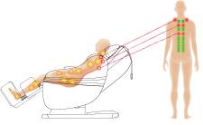 Điểm Shiatsu định vị với cảm biến quang học